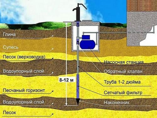 Бурение скважин на воду своими руками технология процесса. Абиссинская скважина (колодец)