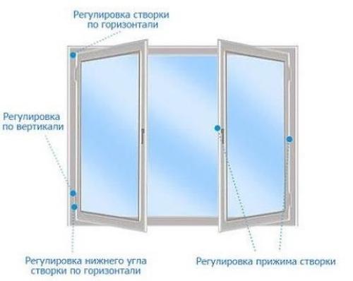 Пластикового окна прижим. Регулировка прижима пластиковых окон
