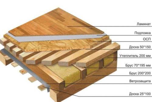 Как сделать перекрытие между этажами. Устройство межэтажных перекрытий по деревянным балкам