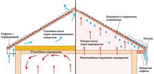 Эффект от утепления чердака. Значение пароизоляции в строительстве дома
