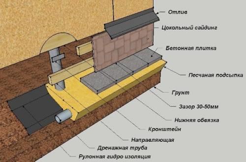 Утепление свайного фундамента. Способы утепления свайного фундамента в домах из дерева