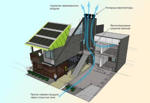 Естественная вентиляция схема. Естественная вентиляция: описание, задачи и разновидности