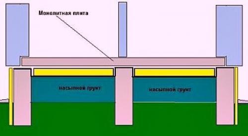 Гидроизоляция плиты перекрытия первого этажа. Схемы устройства пола по грунту в доме, подвале, гараже или бане