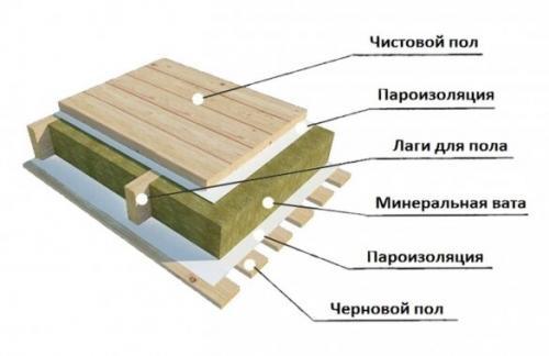 Пароизоляция для пола в деревянном доме над земляным полом. Вторая ошибка — пароизоляцию уложили с двух сторон утеплителя и деревянного перекрытия