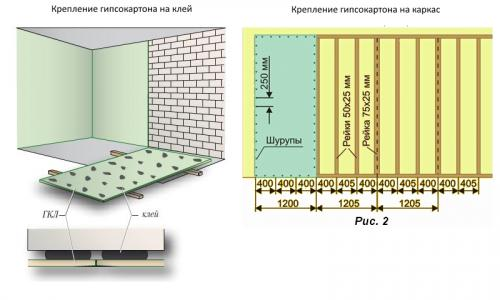 Как обшить кирпичную стену гипсокартоном. Как правильно обшить стены гипсокартоном