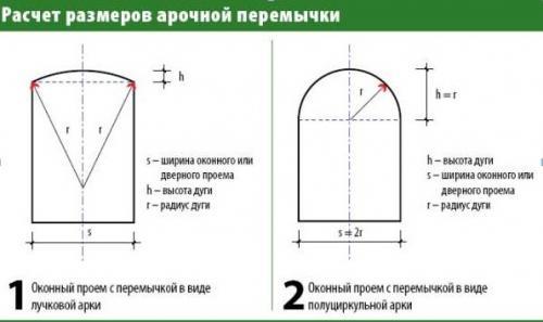 Каркас для арки из гипсокартона. Выбор конструкции и расчет