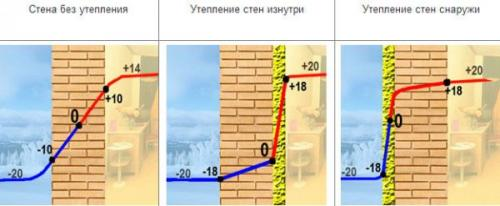 Утепление фасада пеноплексом под сайдинг технология. Утепление стен снаружи и внутри –, что лучше?