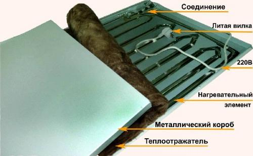 Электрическое отопление дома. Выбор ИК-панелей