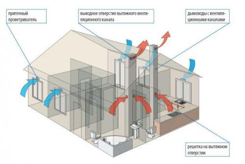 Разводка вентиляции в квартире. №1. Основные виды вентиляции в квартире