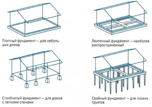 Как самому залить фундамент под веранду присоединить к дому. Варианты фундаментов под веранду или террасу